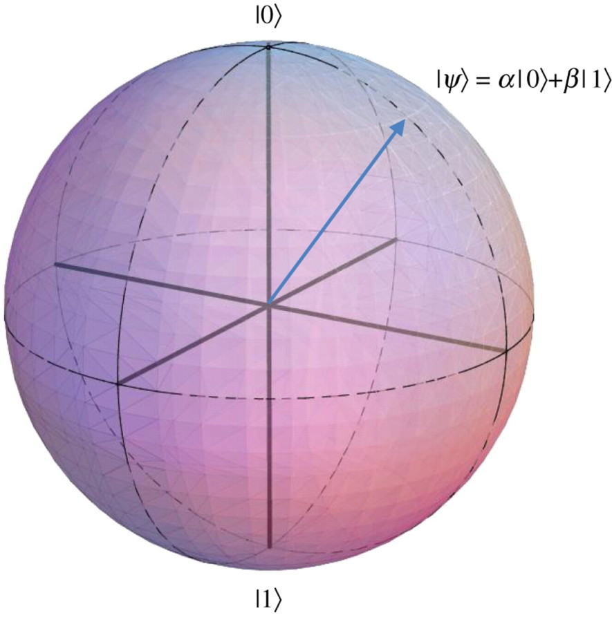 The Bloch sphere provides a geometric representation of a qubit. In classical information theory, a bit can exist in one of two possible states '0' or '1', represented by the poles of the sphere. The state of a qubit can be any one of an infinite number of points along the surface of the Bloch sphere. The poles of the sphere represent the computational states Embedded Image and Embedded Image of the qubit and all other points (such as that indicated by the blue arrow) describe a coherent superposition of these states Embedded Image, subject to the normalization condition Embedded Image. The counterintuitive property of quantum coherence leads to many uniquely quantum phenomena, such as the superior power of quantum information processing protocols or the formation of Bose–Einstein condensation in gasses of ultra-cold atoms.